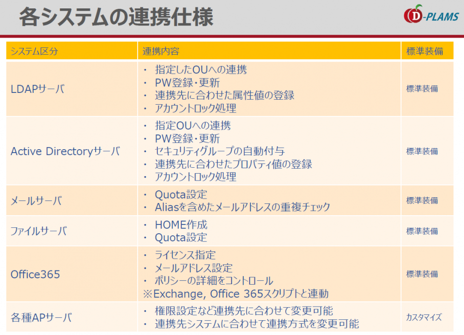 D-PLAMS製品詳細2