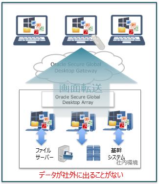 Oracle Secure Global Desktop + Oracle Cloud製品詳細1