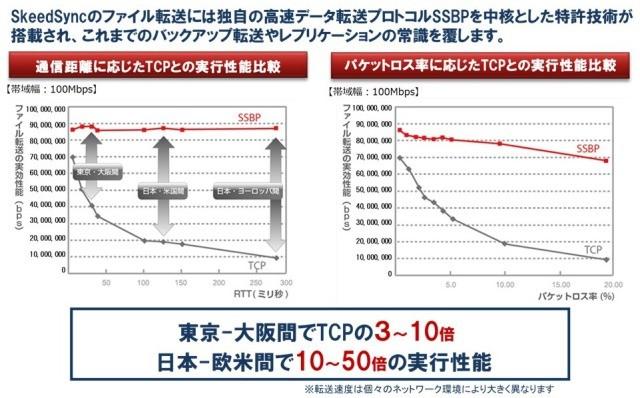 SkeedSync製品詳細2