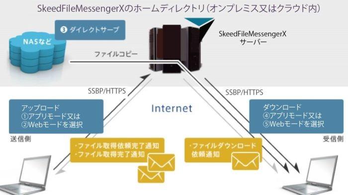 SkeedFileMessenger製品詳細1