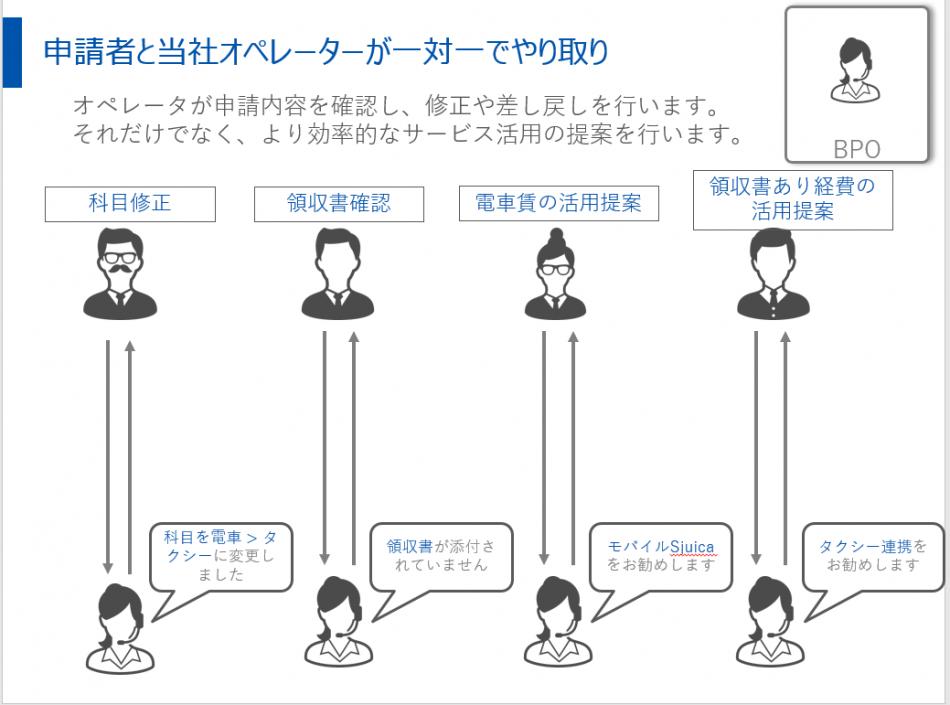 マネーフォワード クラウド経費BPO製品詳細1