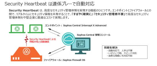 Sophos Security Heartbeat製品詳細1