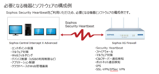 Sophos Security Heartbeat製品詳細2