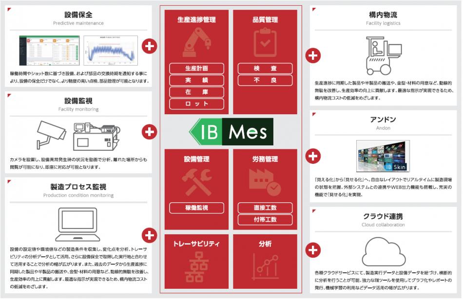 IB-Mes製品詳細2