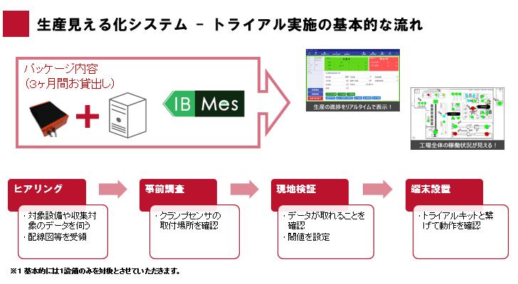 IB-Mes製品詳細3