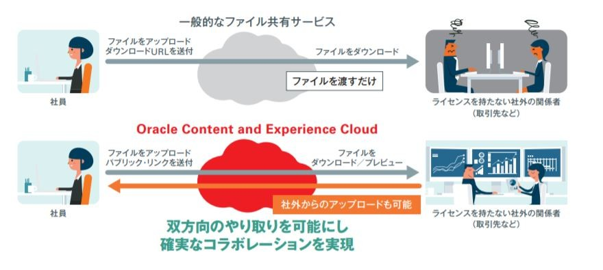 Oracle Content and Experience製品詳細1