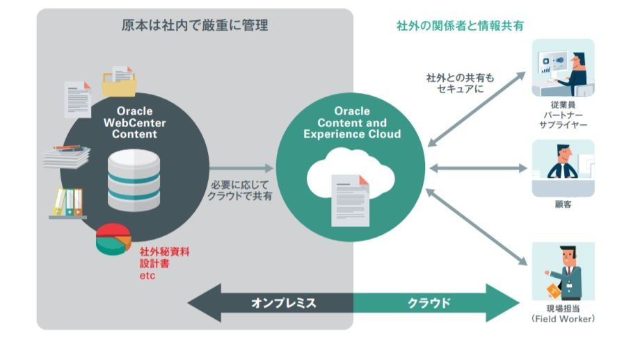 Oracle Content and Experience製品詳細2