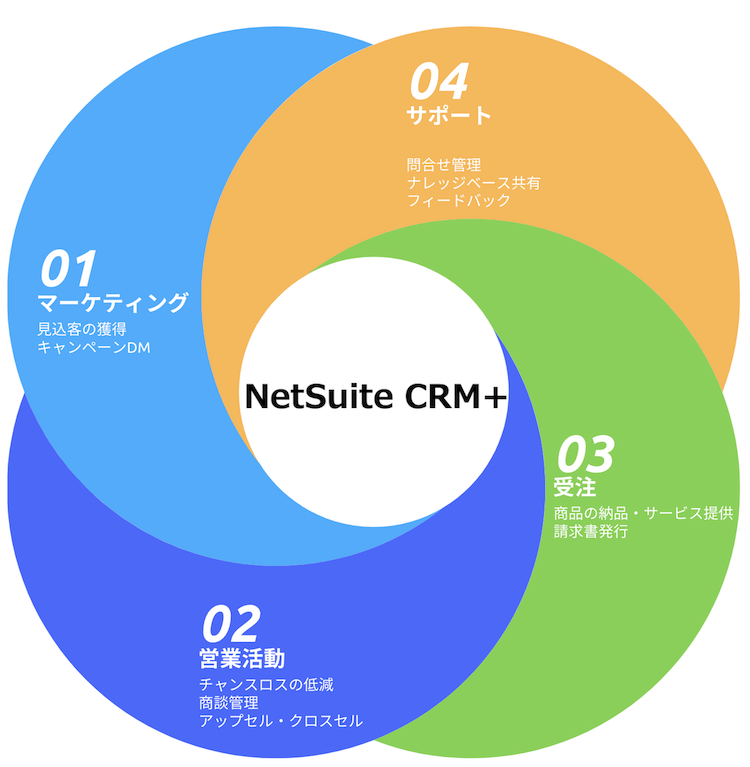 「NetSuite CRM+」製品詳細1