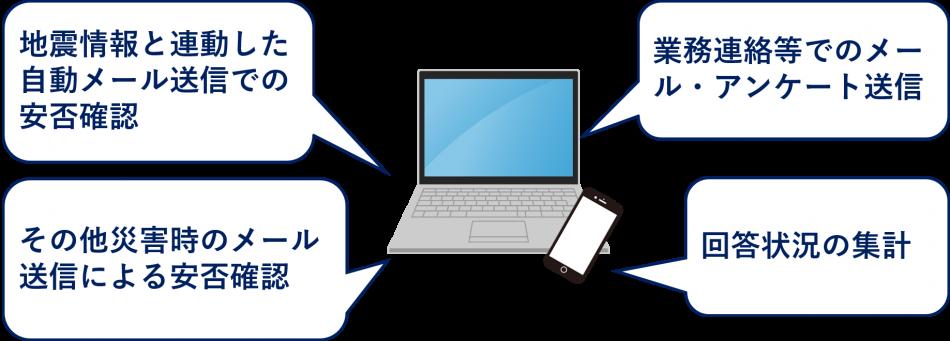 安否情報確認システム製品詳細1