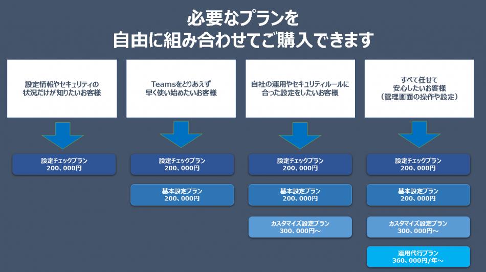 「Microsoft Teamsサポートパック」製品詳細3