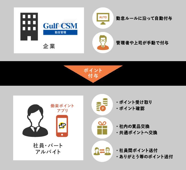 【Gulf CSM勤怠管理】製品詳細2