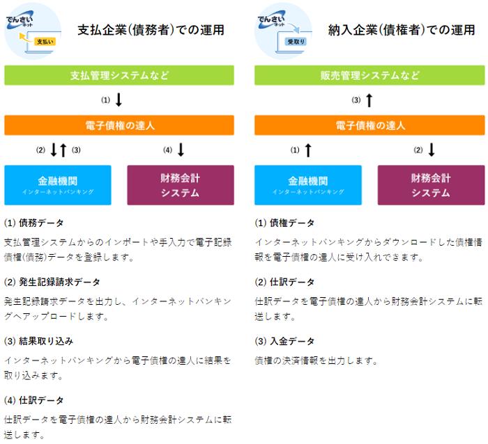電子債権の達人製品詳細3