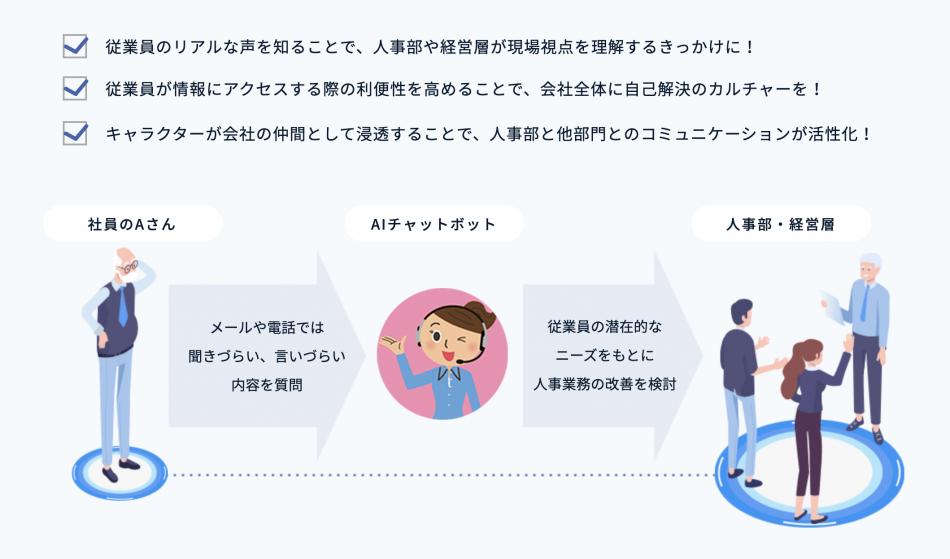 シェアNo.1!AIチャットボットHiTTO製品詳細1