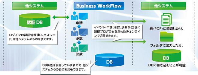 Business WorkFlow製品詳細3