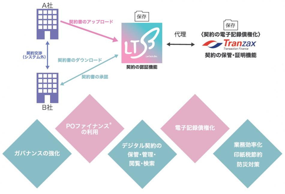 リーテックスデジタル契約製品詳細2