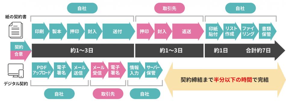 リーテックスデジタル契約製品詳細3