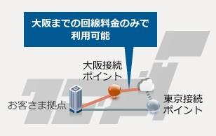 クラウド クロス コネクト製品詳細3