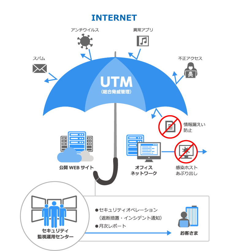 SmartConnect Network & Security製品詳細1