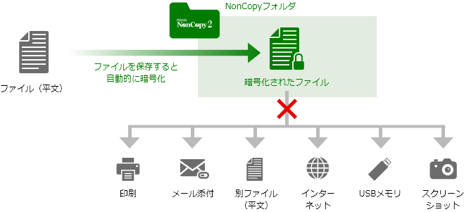 Driverware NonCopy 2製品詳細1