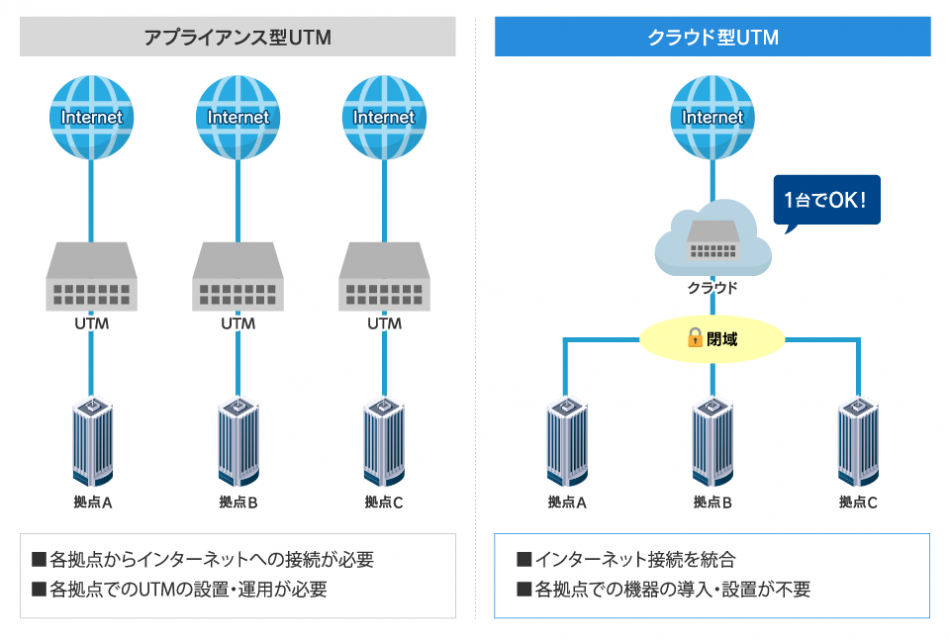 SmartConnect Network & Security製品詳細2