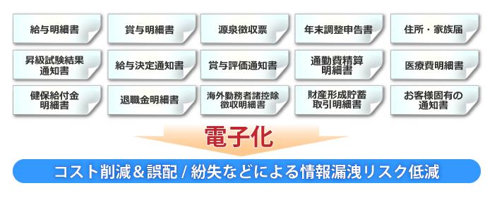 セコムあんしんエコ文書サービス(給与明細電子化)製品詳細2