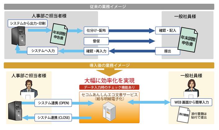 セコムあんしんエコ文書サービス(給与明細電子化)製品詳細3