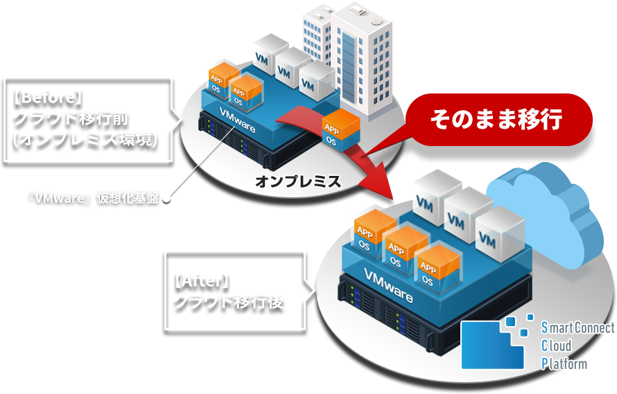 SmartConnect Cloud Platform製品詳細2