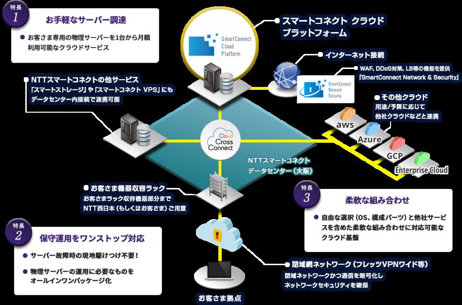 SmartConnect Cloud Platform製品詳細3