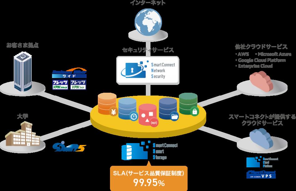 SmartConnect Smart Storage製品詳細1