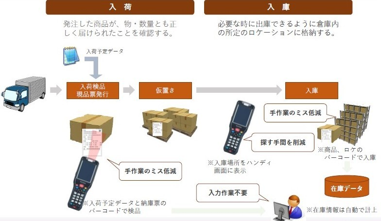 Connected Linc製品詳細1