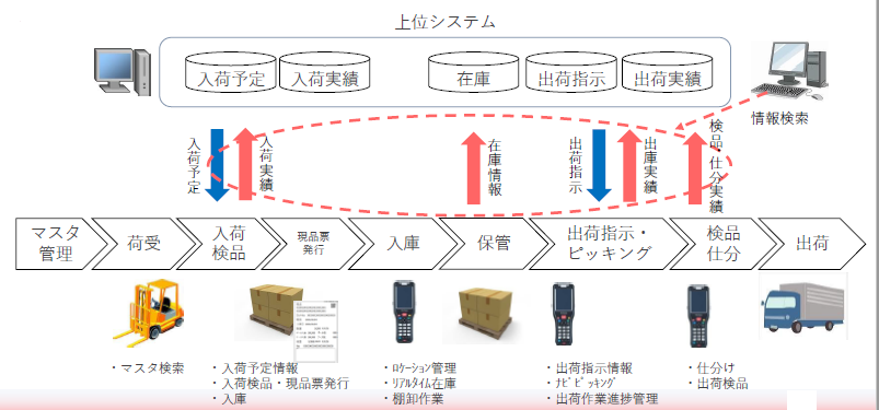 Connected Linc製品詳細2