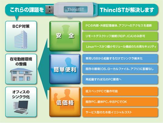 ThinclST(シンクラST)サービス製品詳細1