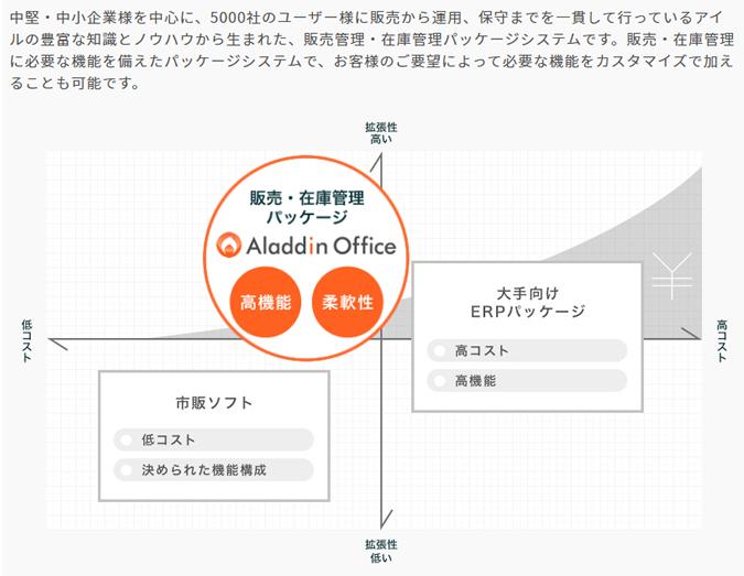 アラジンクラウドソリューション製品詳細1