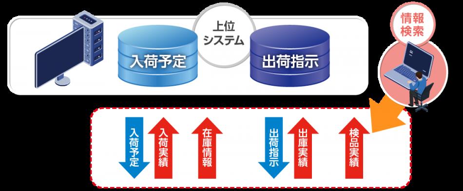 Connected Linc製品詳細1
