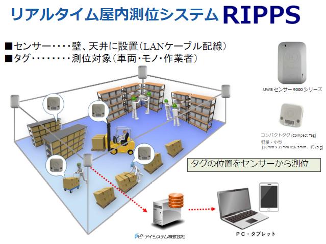 『RIPPS(リップス)』製品詳細1