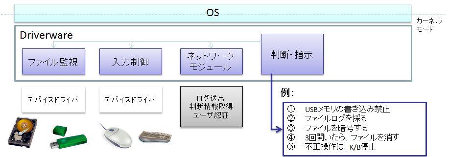 Driverware セキュリティSDK製品詳細1