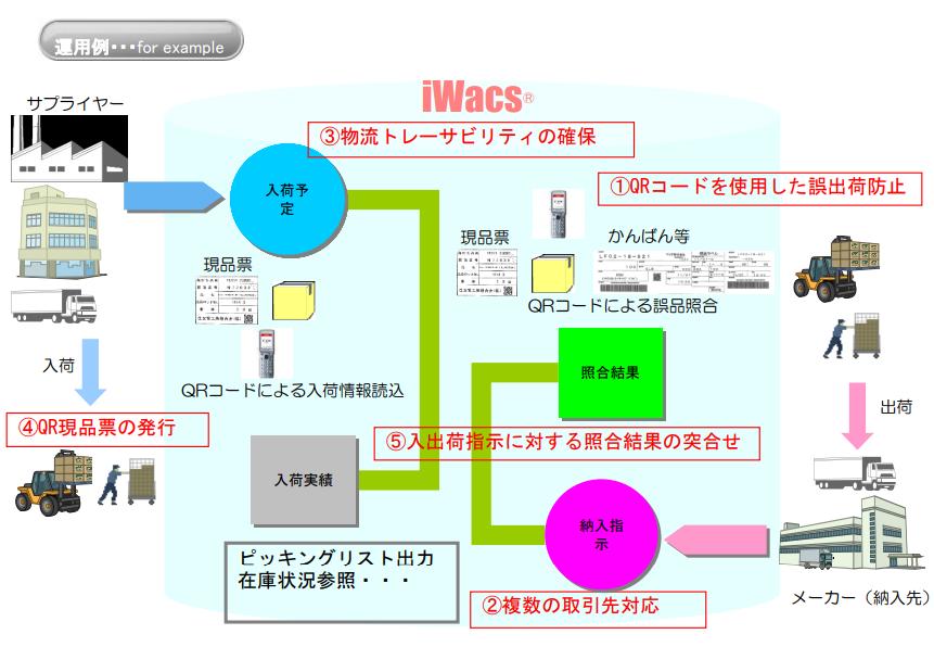 倉庫管理システムiWacs(R)製品詳細1