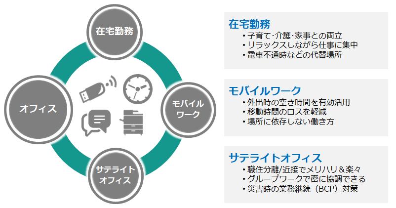 テレワークスモールパック製品詳細1