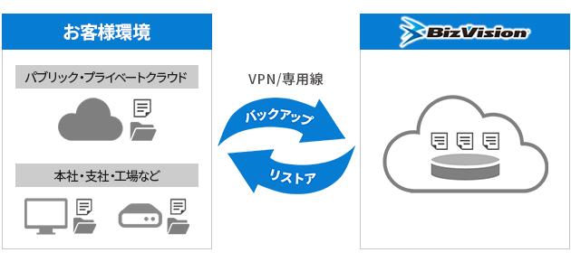 データセンターバックアップ製品詳細1