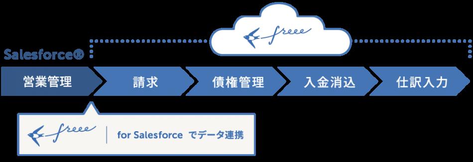 freee製品詳細2