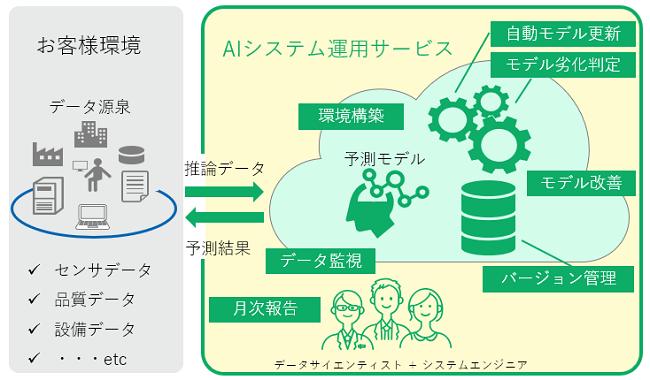 AIシステム運用サービス製品詳細1