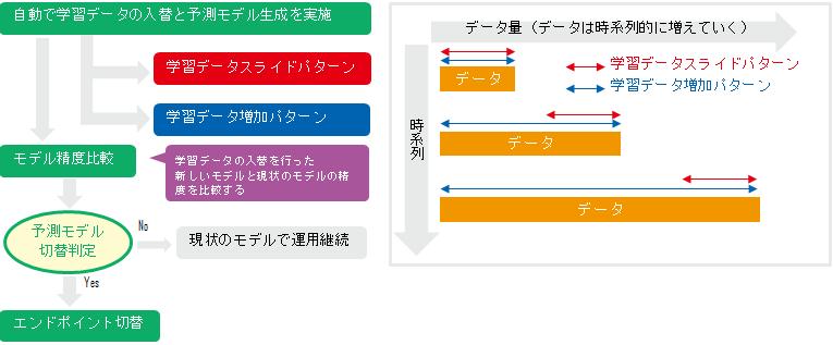 AIシステム運用サービス製品詳細3