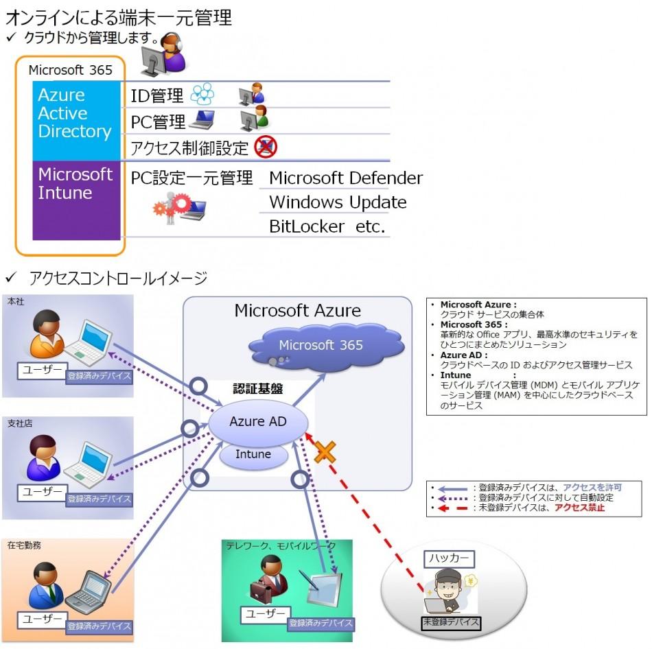 世界標準のMicrosoft 365で安心テレワーク!「セキュリティ簡単導入パック」製品詳細2