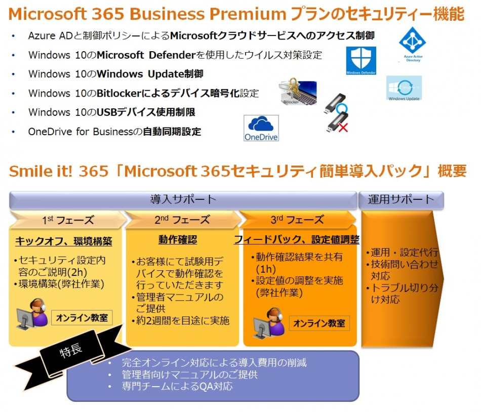 世界標準のMicrosoft 365で安心テレワーク!「セキュリティ簡単導入パック」製品詳細3