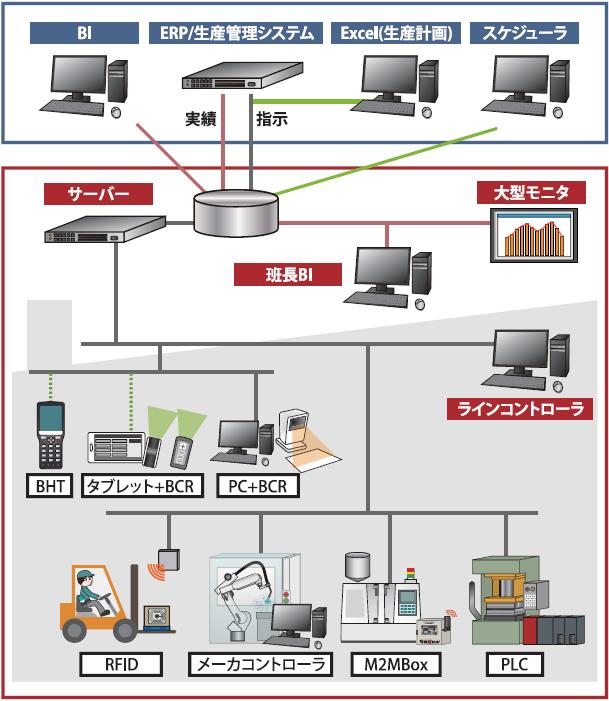 [実績班長] 製造実行システム製品詳細3