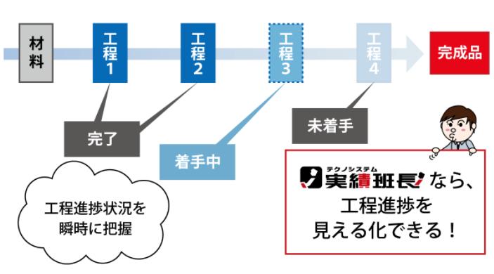 実績班長 進捗管理システム製品詳細1