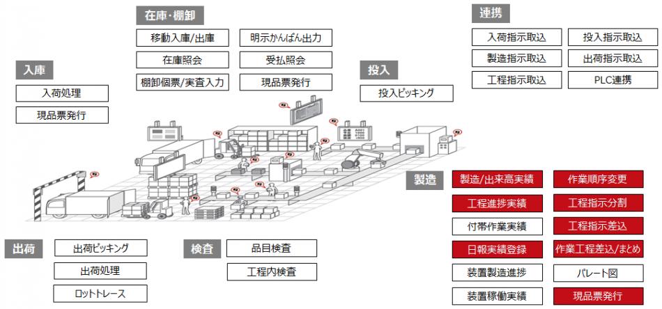 実績班長 進捗管理システム製品詳細3