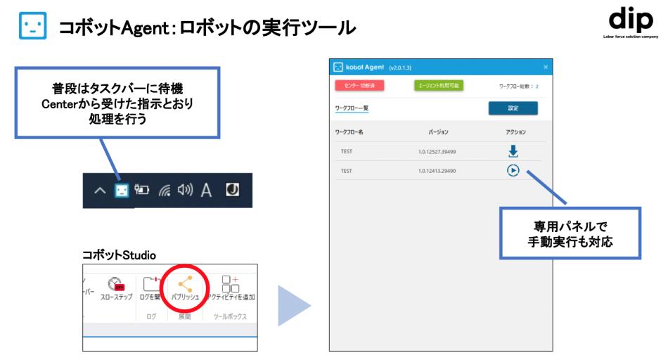 コボットPlatform製品詳細2