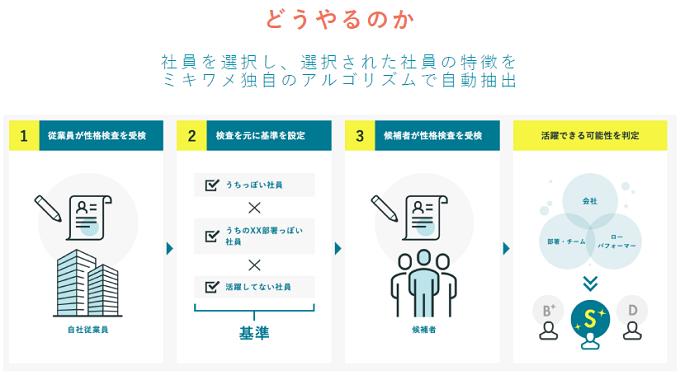貴社独⾃の活躍⼈材を⾒抜く製品詳細1