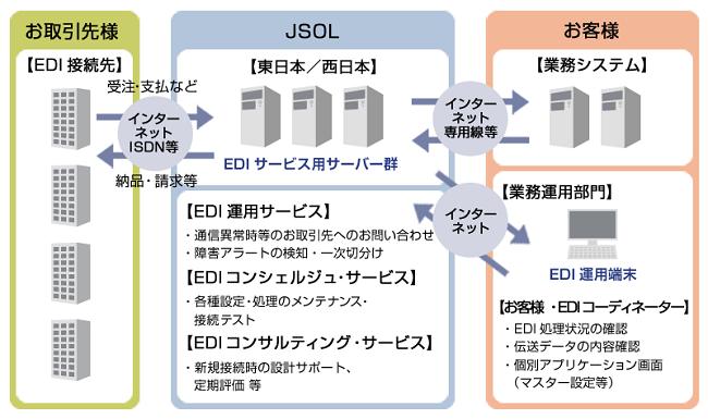 JSOL EDIサービス製品詳細2